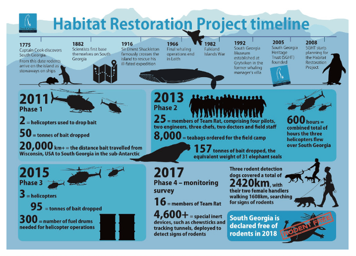 Timeline of the South Georgia Restoration project 2011-2018; Copyright: South Georgia Heritage Trust